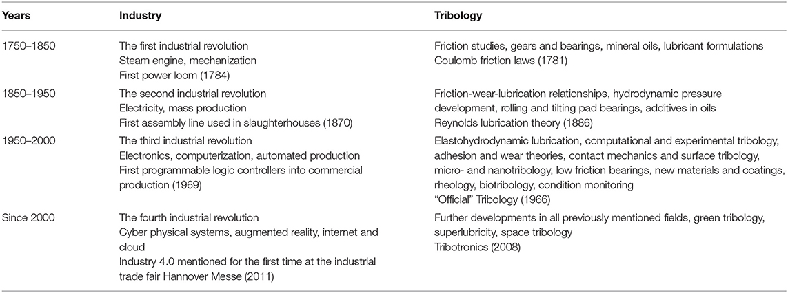Frontiers | Tribology and Industry: From the Origins to 4 0