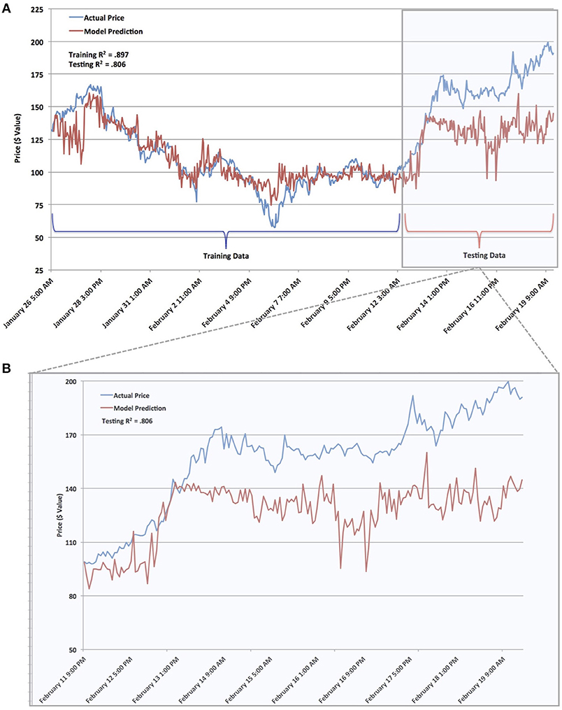 cryptocurrency price prediction dataset