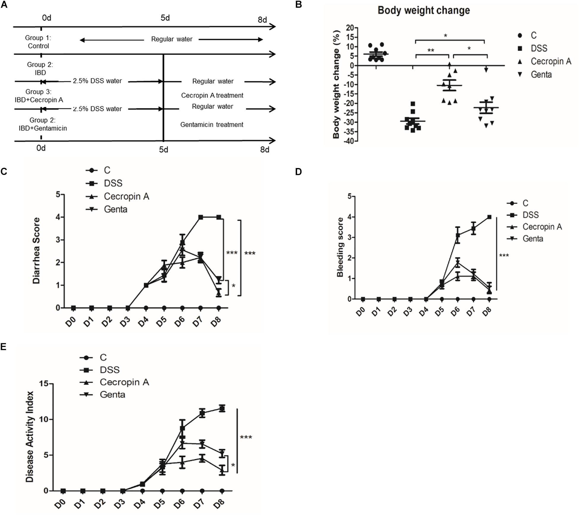 Cecropin A Alleviates Inflammation Through