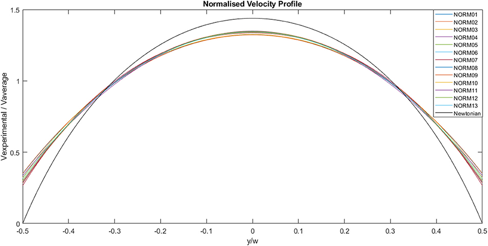 Frontiers | A Preliminary Computational Investigation Into