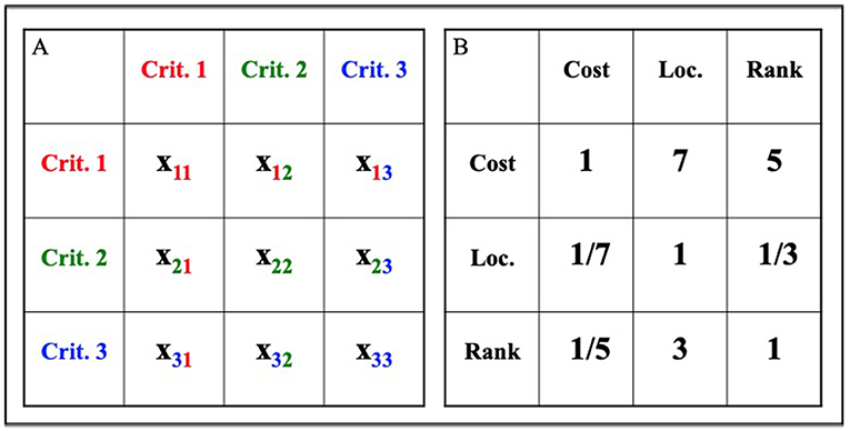 Figure 1 - Sample AHP matrices.