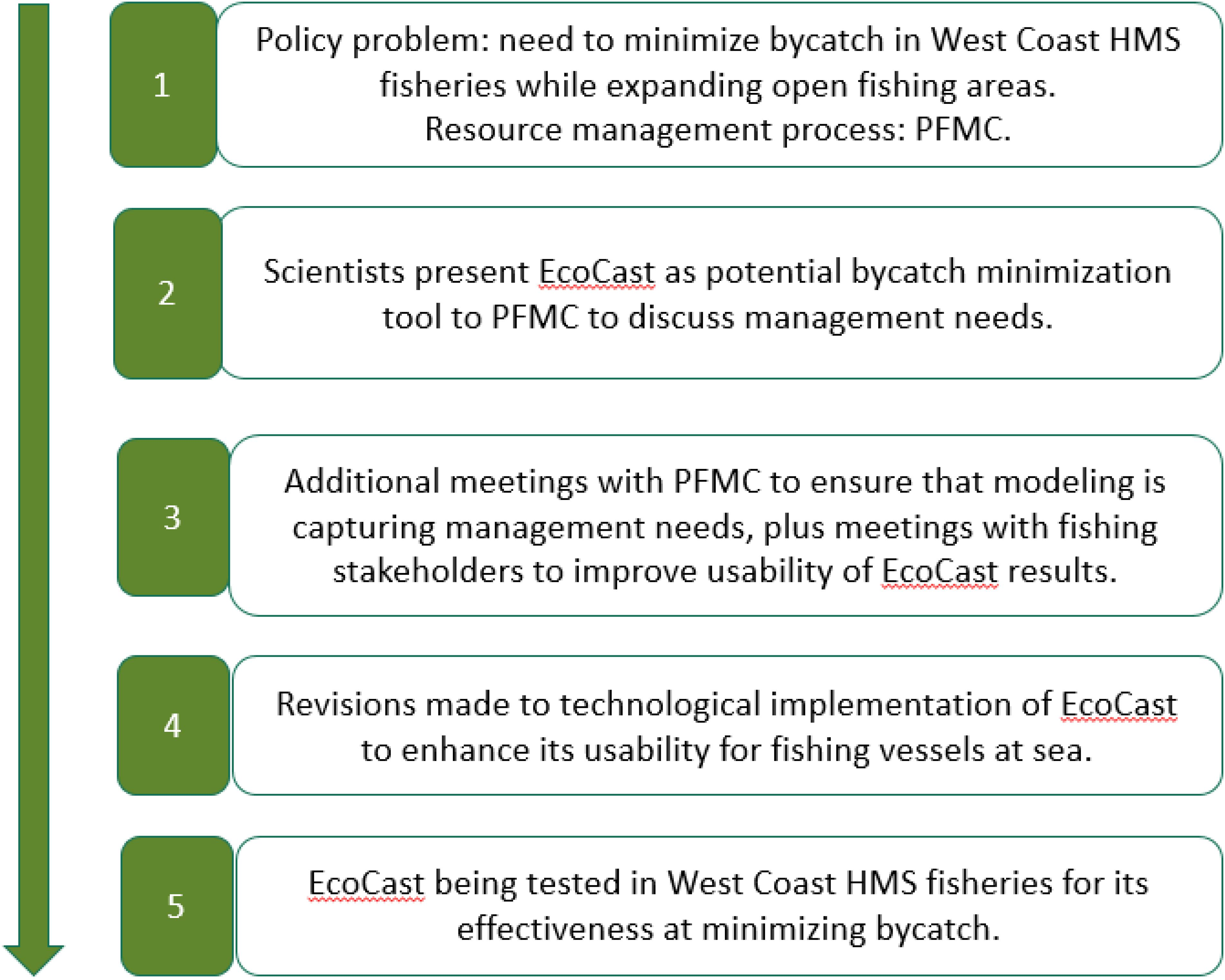 Frontiers Progress On Implementing Ecosystem Based Fisheries Management In The United States Through The Use Of Ecosystem Models And Analysis Marine Science