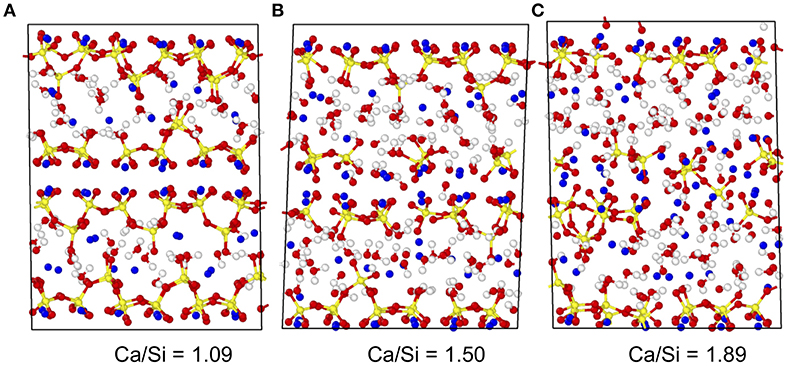 Frontiers | Intermediate Phase in Calcium–Silicate–Hydrates
