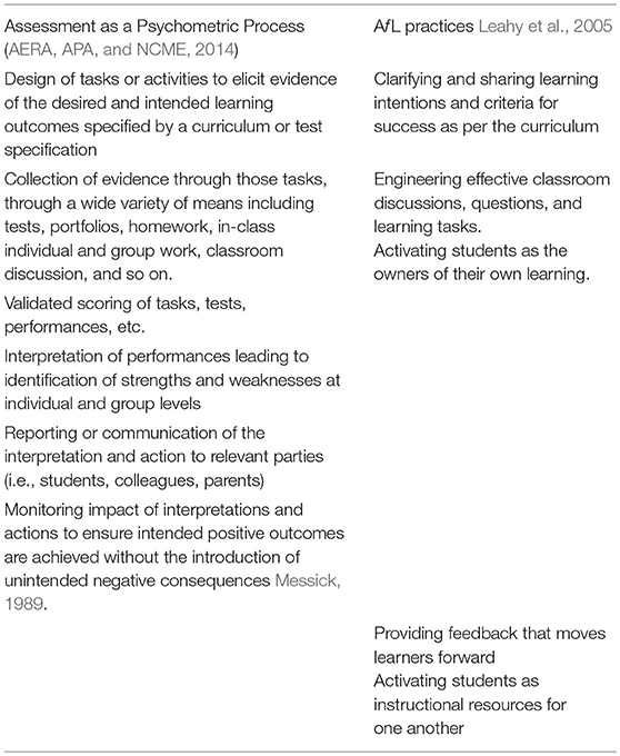 Frontiers Is Assessment For Learning Really Assessment Education Assessment for learning is a type of formative assessment. frontiers
