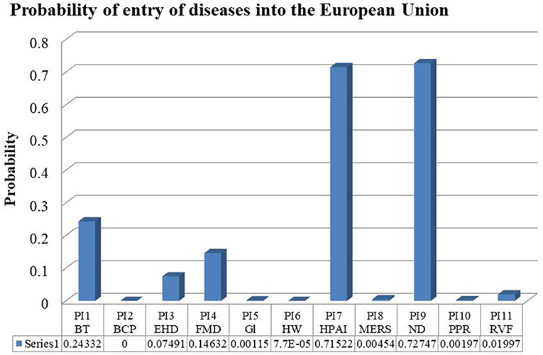 Frontiers   Risk of Introduction of Infectious Animal