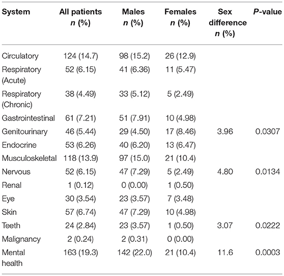 Frontiers | Demographics and Clinical Profiles of Patients