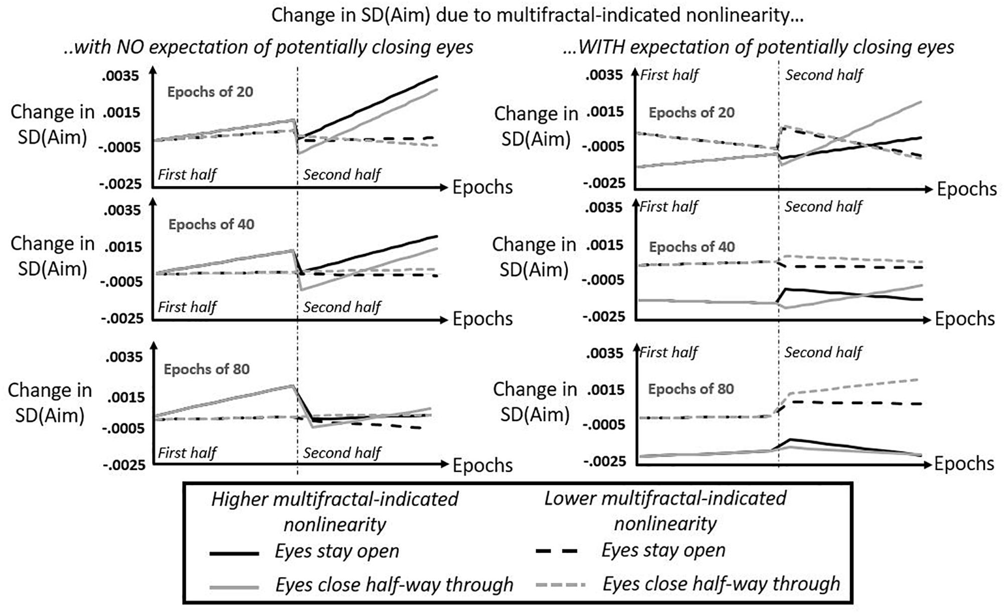 Frontiers | Non-linear Amplification of Variability Through