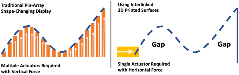 Frontiers | 3D Printed Deformable Surfaces for Shape