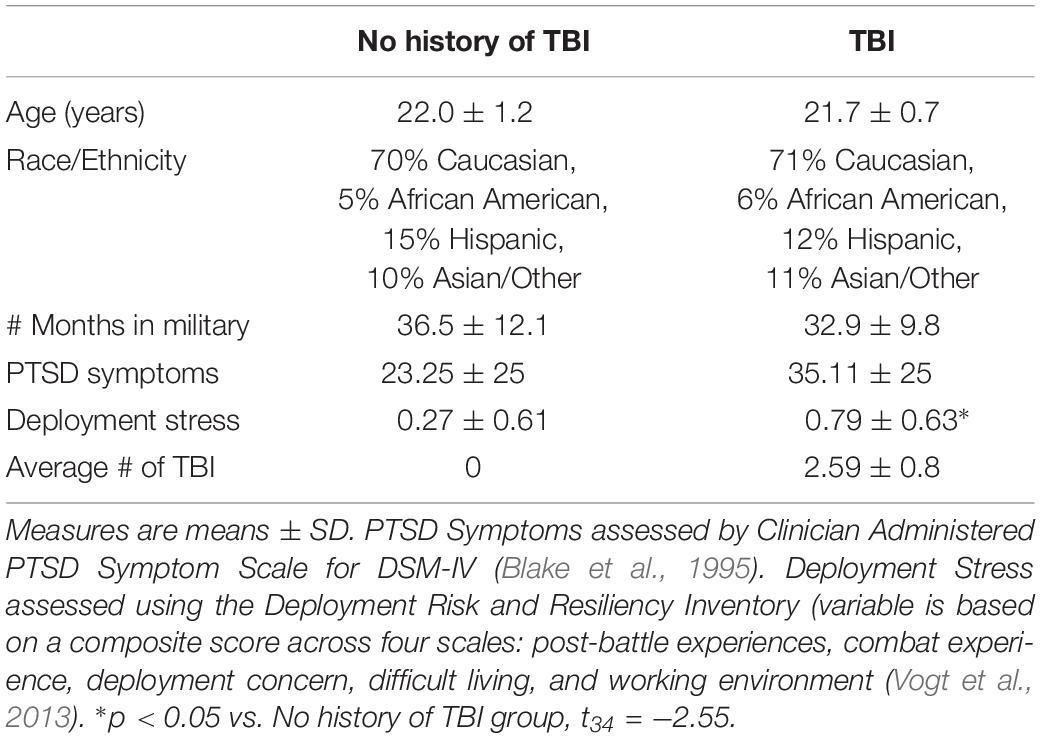 Dating en fyr med PTSD og TBI