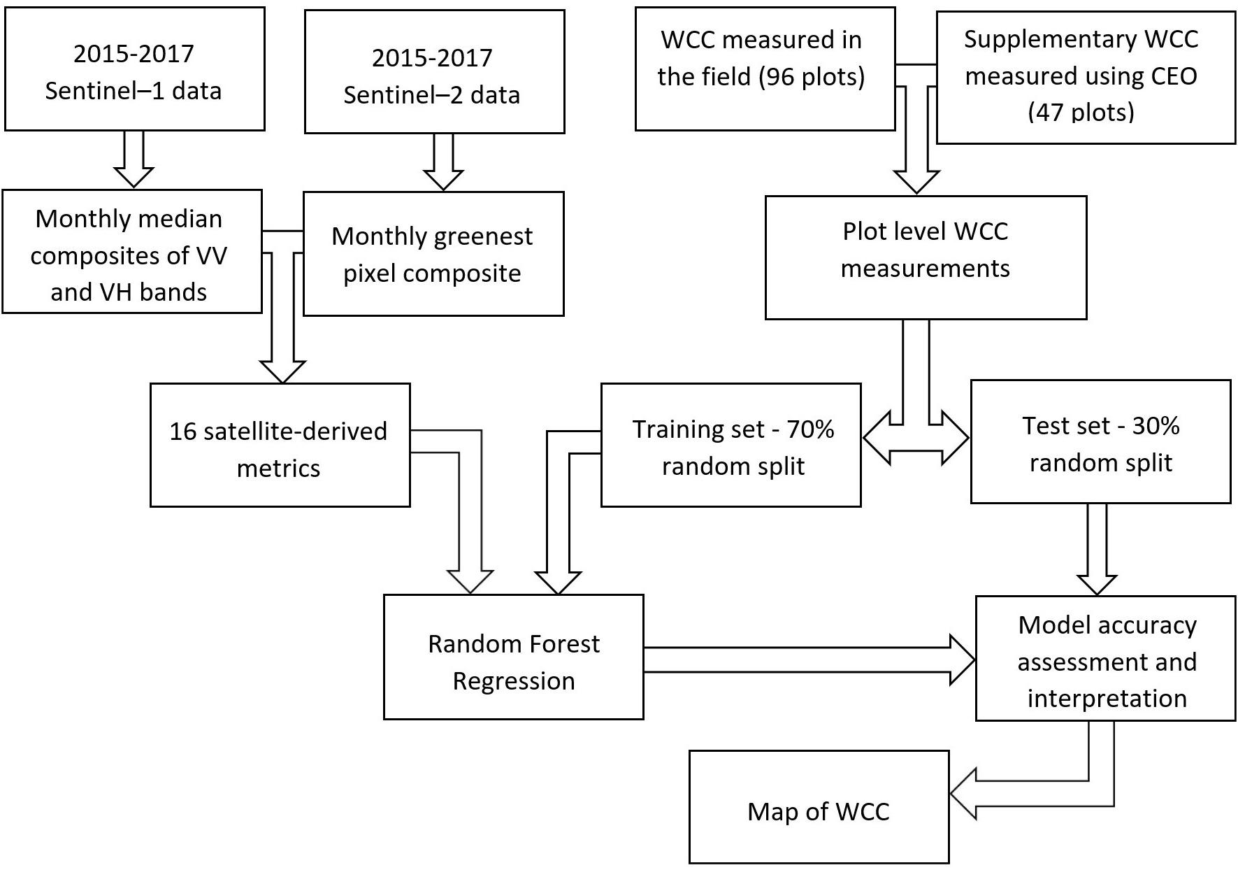 Frontiers Toward Operational Mapping Of Woody Canopy Cover In