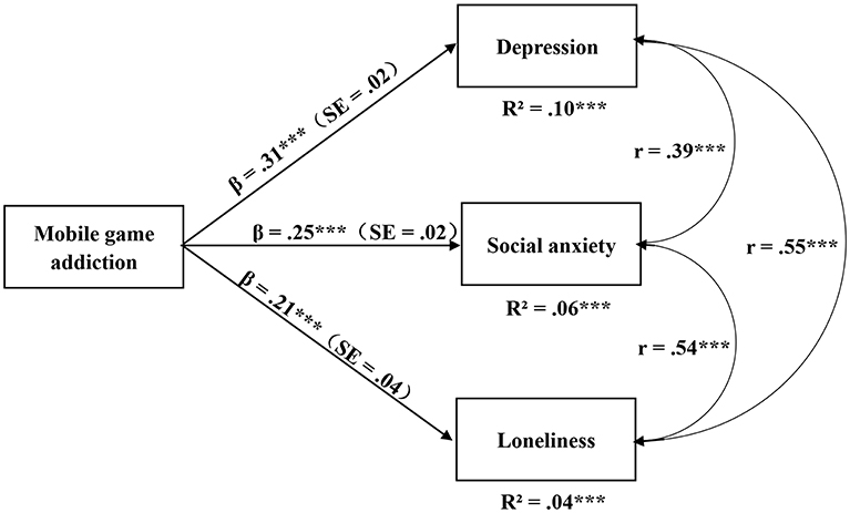 Frontiers The Association Between Mobile Game Addiction And Depression Social Anxiety And Loneliness Public Health