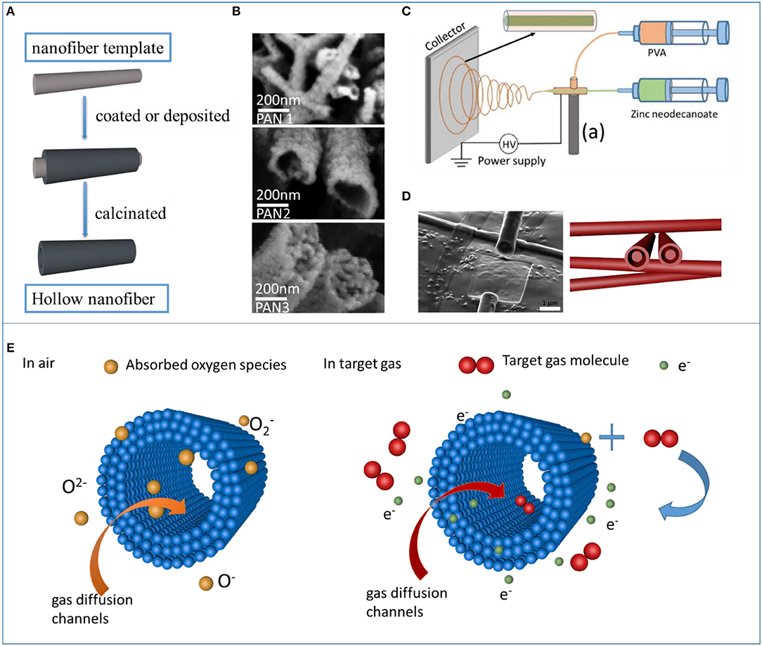 Frontiers   Synthesis of Hollow Nanofibers and Application on