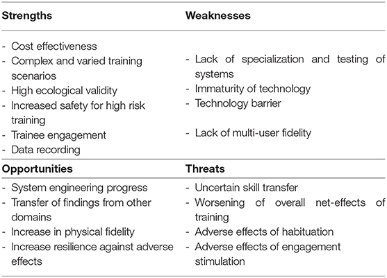 Frontiers A Swot Analysis Of The Field Of Virtual Reality For Firefighter Training Robotics And Ai