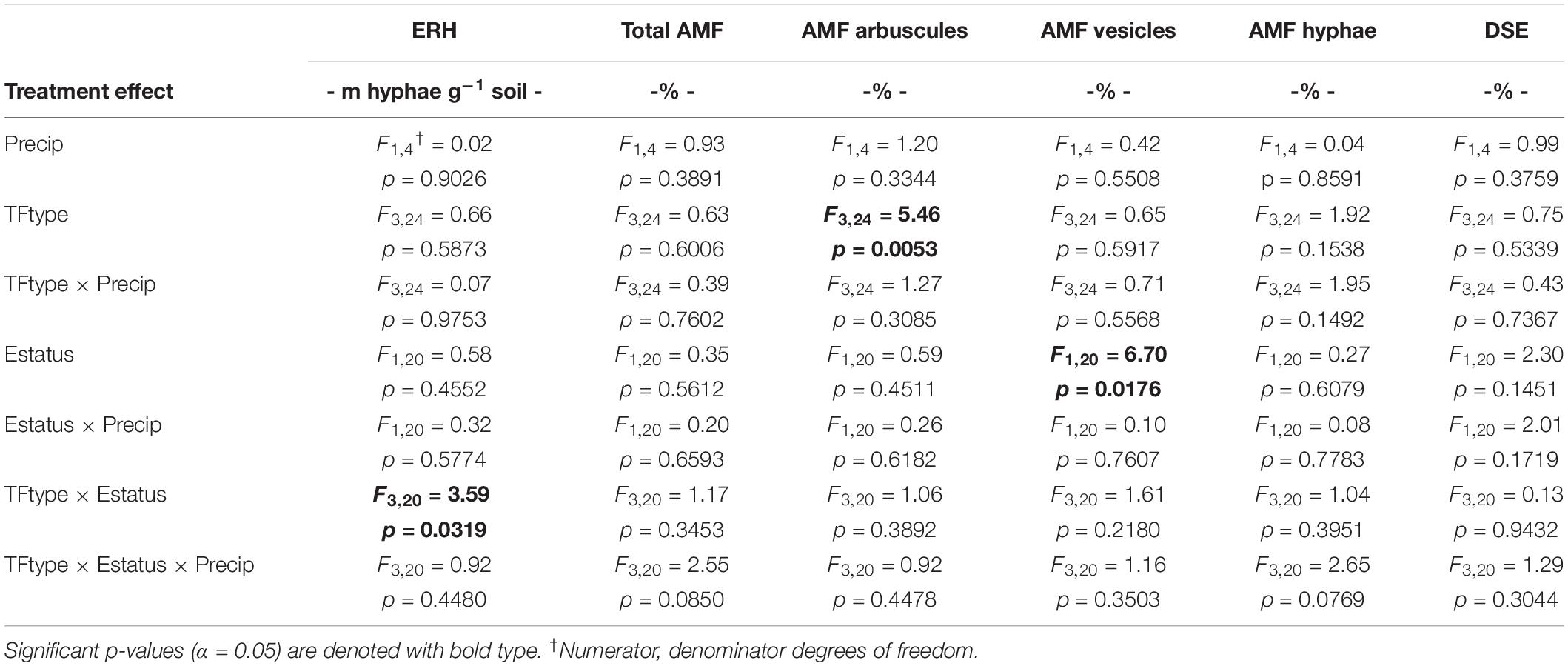 Amf Bz frontiers | tall fescue and e. coenophiala genetics