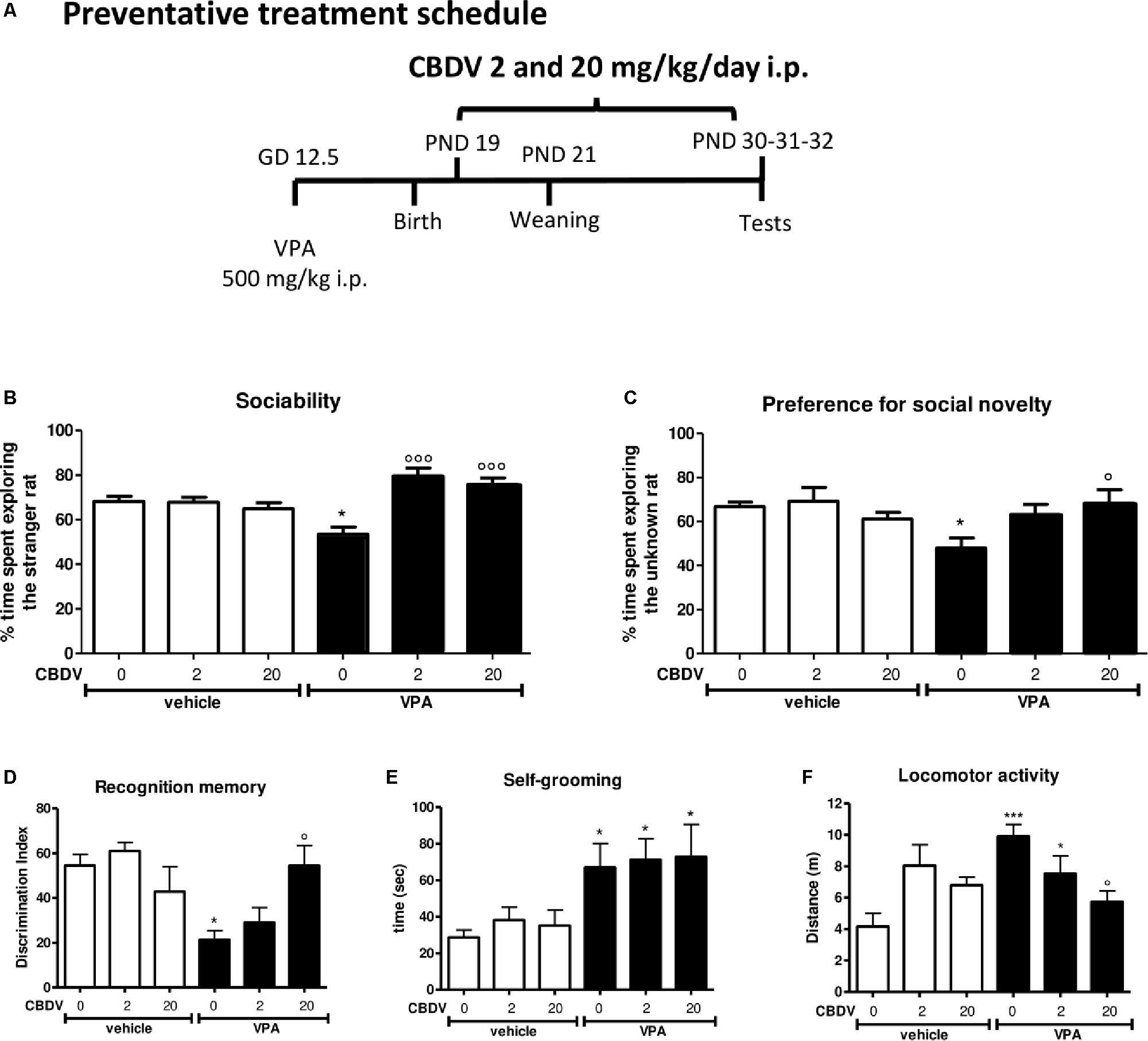 Treatment Restores Sociability In >> Frontiers Cannabidivarin Treatment Ameliorates Autism Like