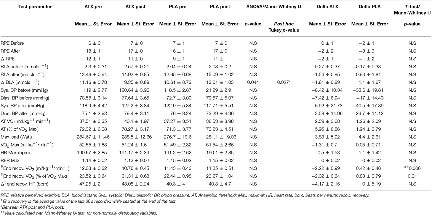 Frontiers   Asthaxanthin Improves Aerobic Exercise Recovery
