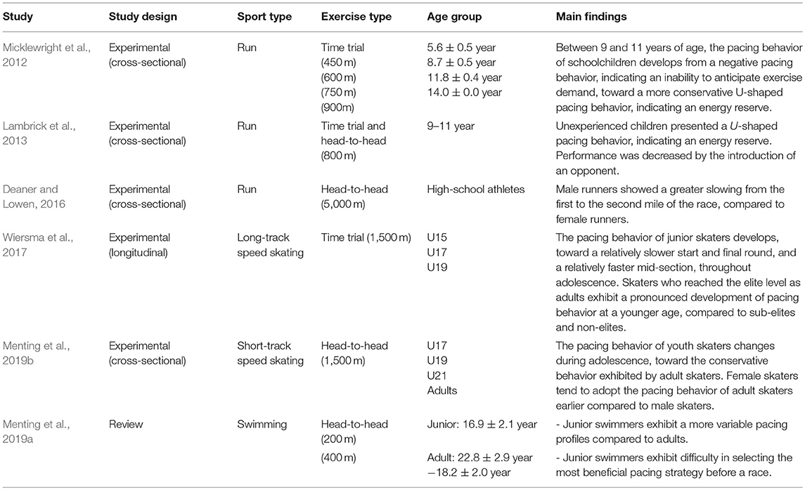 Frontiers | Optimal Development of Youth Athletes Toward