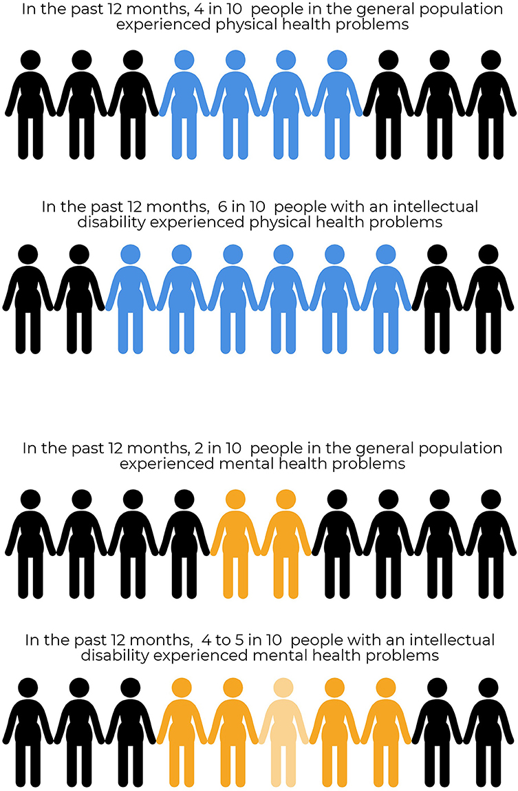 Figure 2 - Many people with an intellectual disability have more physical and/or mental health problems than does the general population.