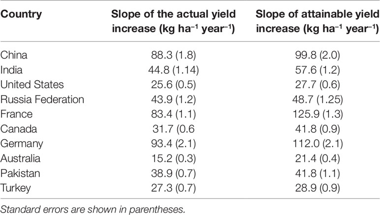 Frontiers | Yield Gaps in Wheat: Path to Enhancing