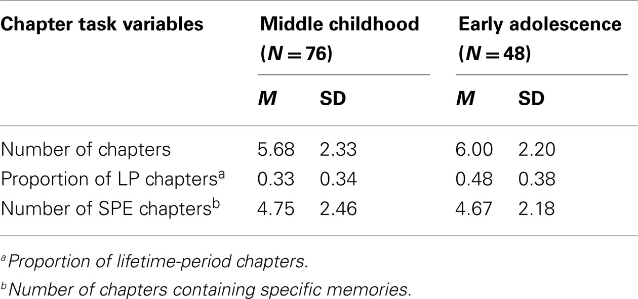 middle childhood and adolescence paper I need some help understanding middle childhood and adolescence i have to write a paper describing changes that occur during middle childhood and adolescence concerning family and peer relationships, and how they might infulence.