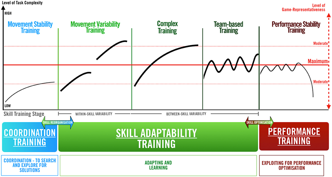 Frontiers Skill Training Periodization In Specialist Sports Coaching An Introduction Of The Post Framework For Skill Development Sports And Active Living