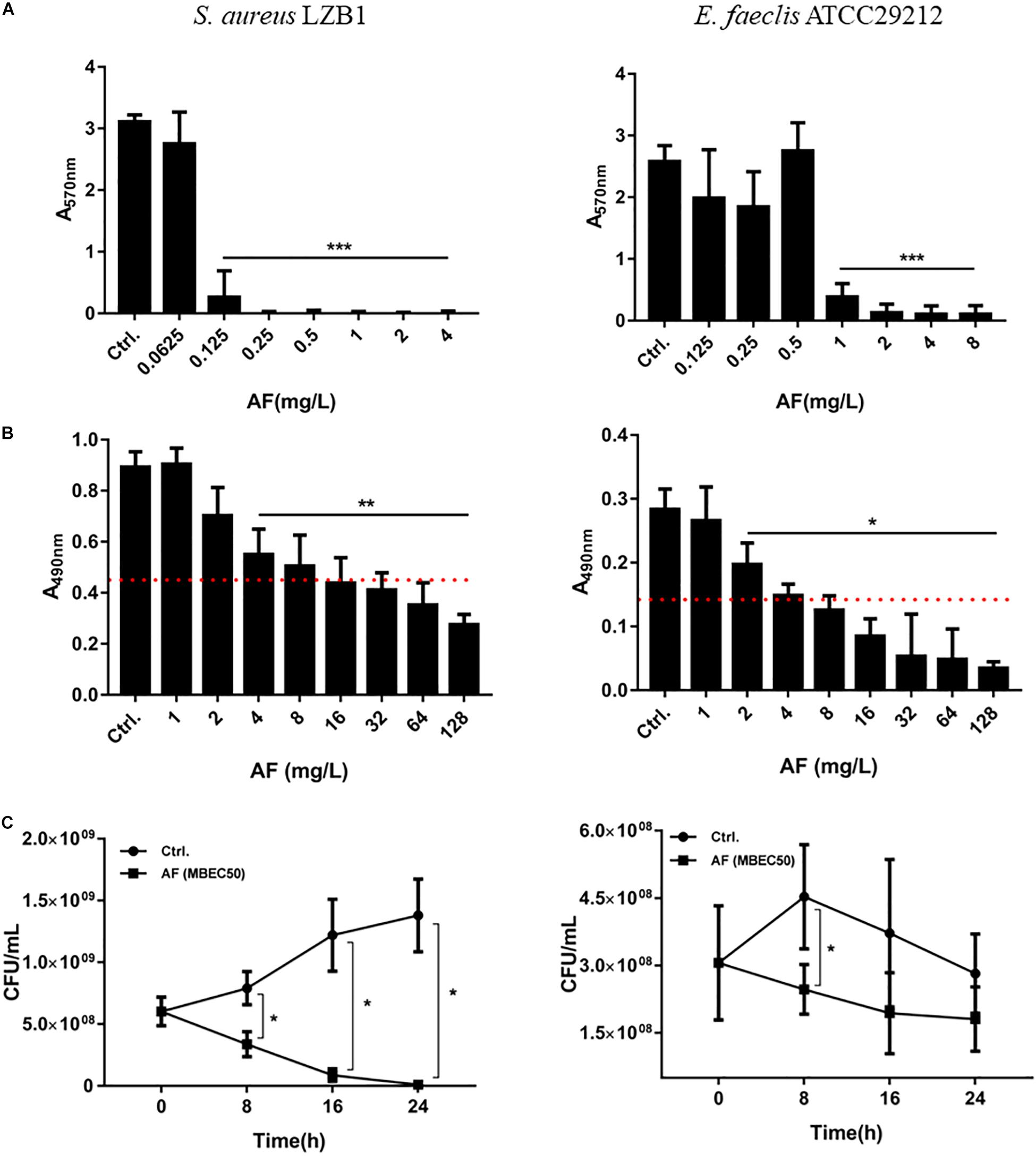 Frontiers | Synergistic Microbicidal Effect of Auranofin and