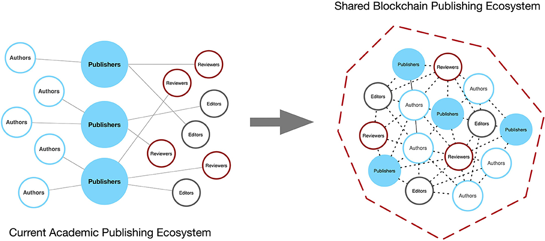 Frontiers A Framework Proposal For Blockchain Based