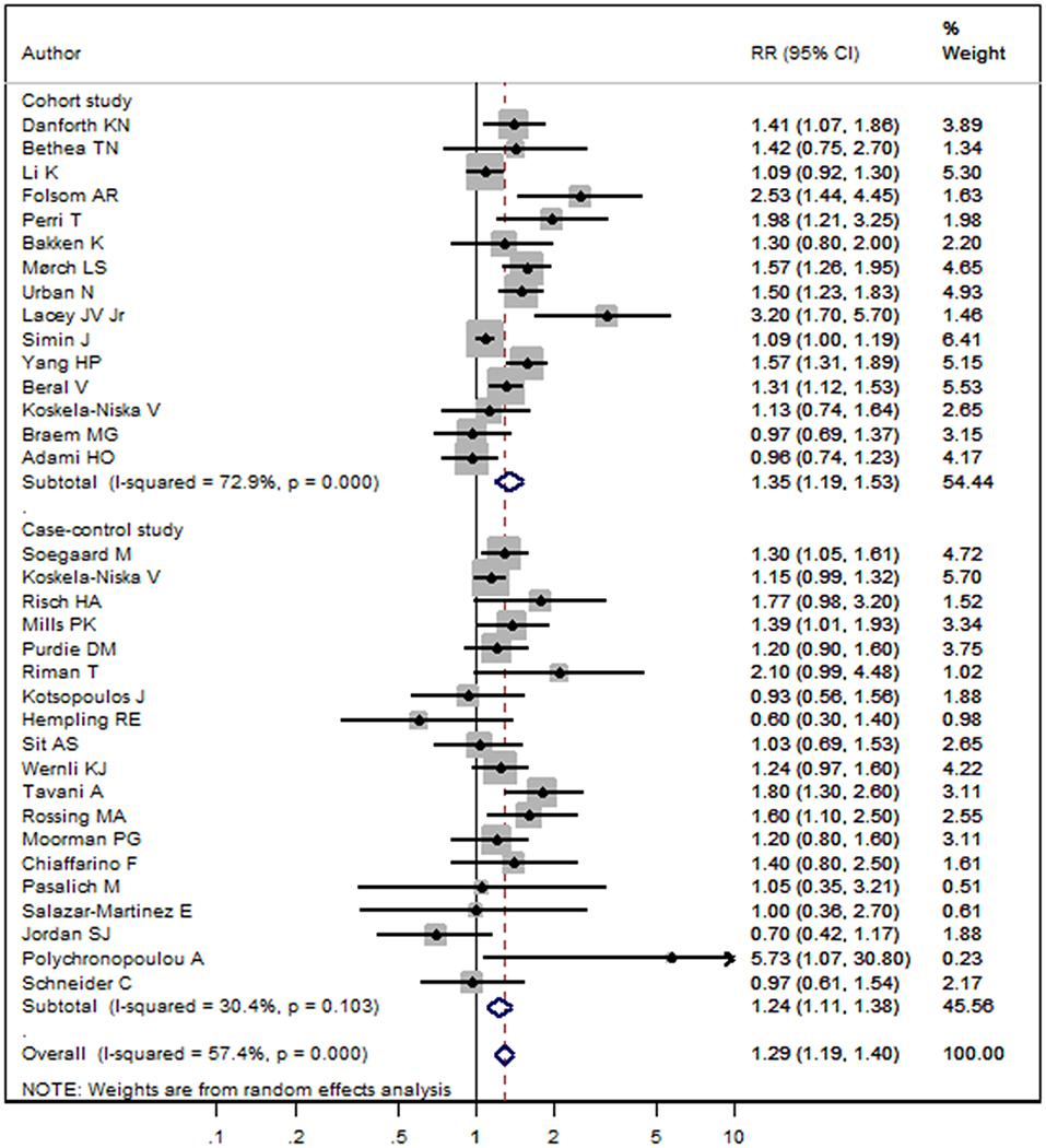 Frontiers Menopausal Hormone Replacement Therapy And The Risk Of Ovarian Cancer A Meta Analysis Endocrinology