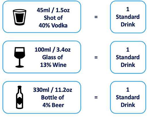 Figure 1 - Examples of one standard drink.