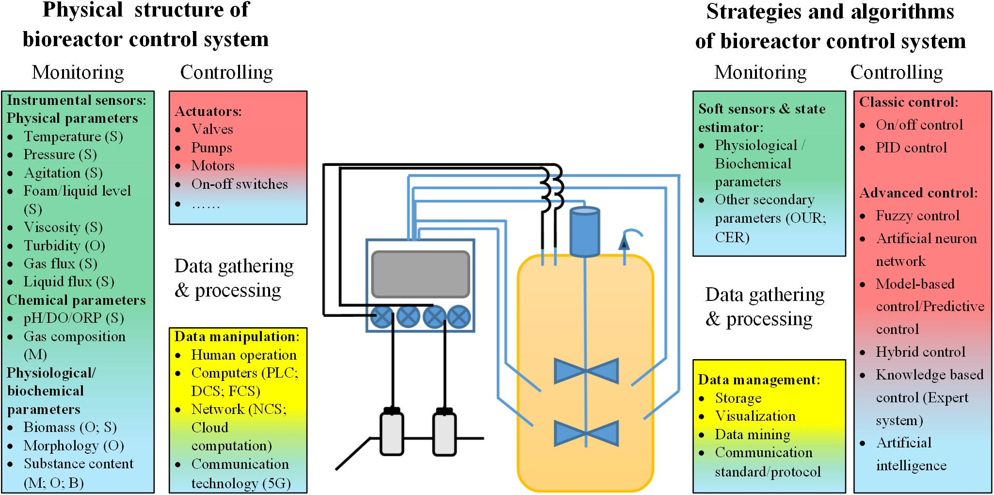 Chemical process monitoring with low