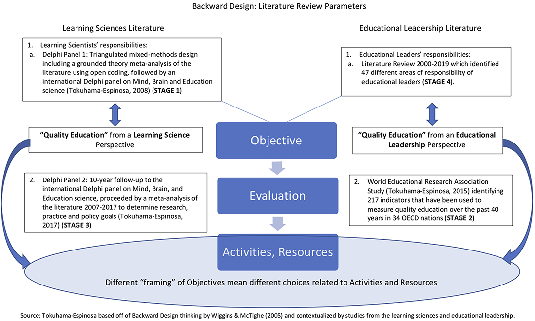 Frontiers The Learning Sciences Framework In Educational Leadership Education