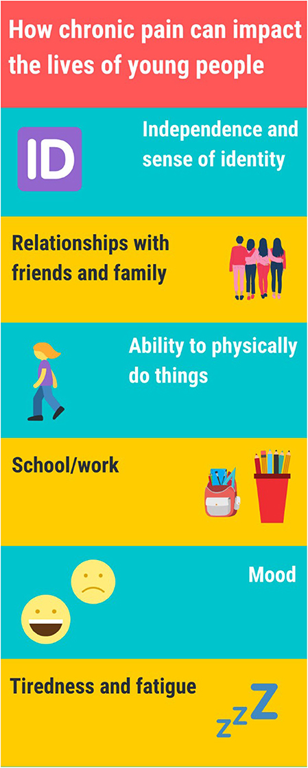 Figure 1 - Some of the ways that chronic pain can impact various aspects of young people's lives.