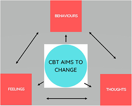 Figure 2 - Cognitive behavioural therapy can be used to treat chronic pain.