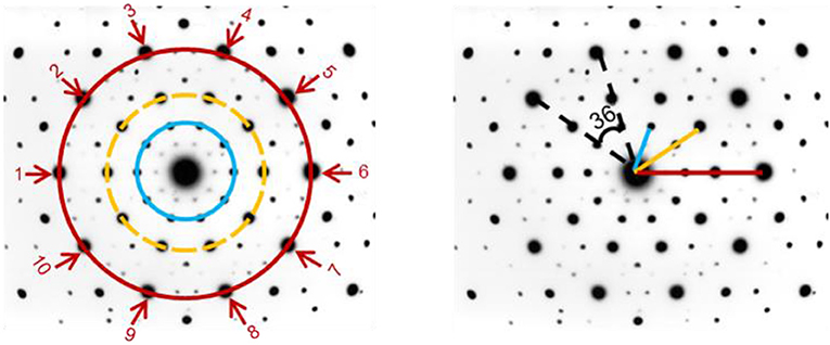 Figure 3 - Diffraction pattern of a quasi-crystal.
