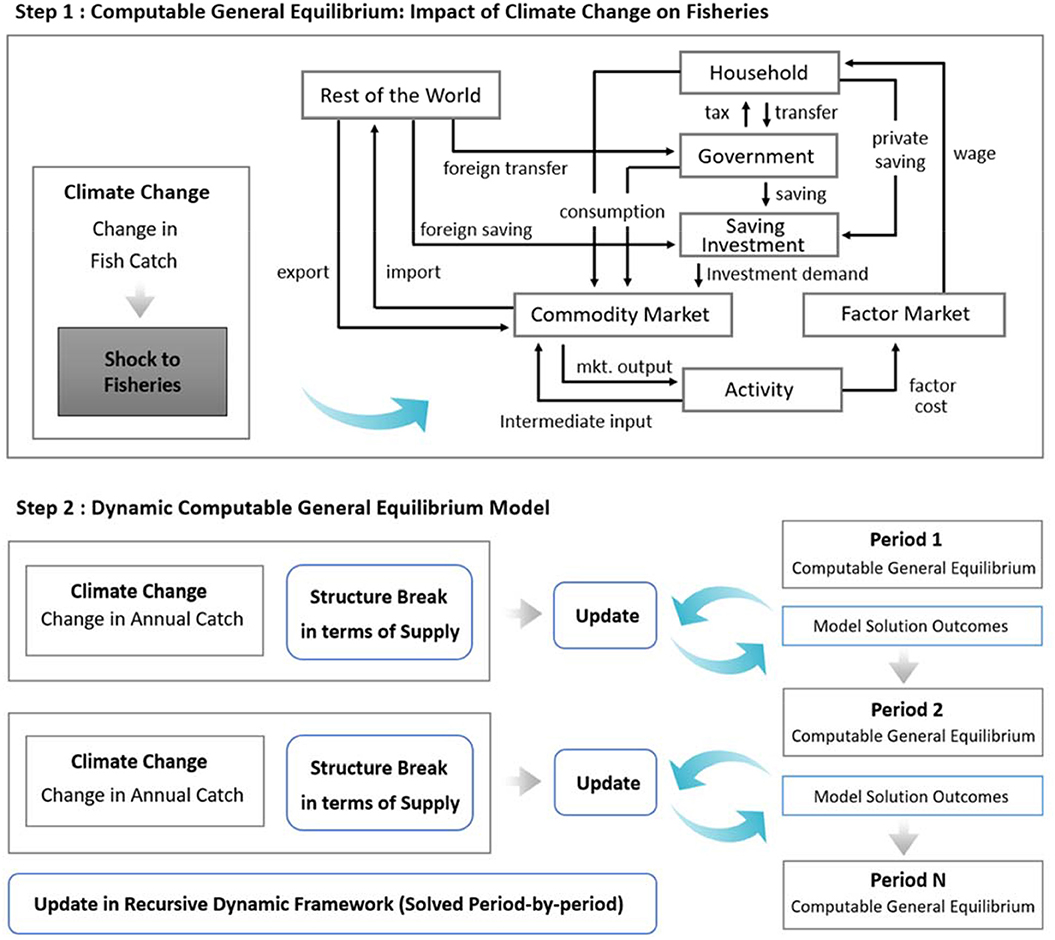 Frontiers Projected Economic Impact Of Climate Change On Marine Capture Fisheries In The Philippines Marine Science