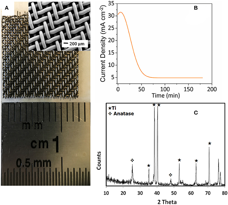 Frontiers | Enhanced Electrochemical Performance of