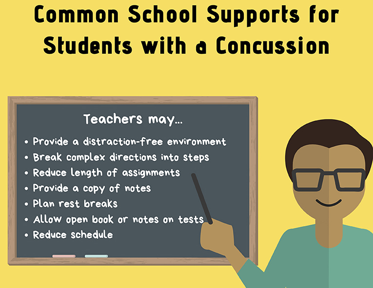 Figure 2 - Common accommodations available at school.