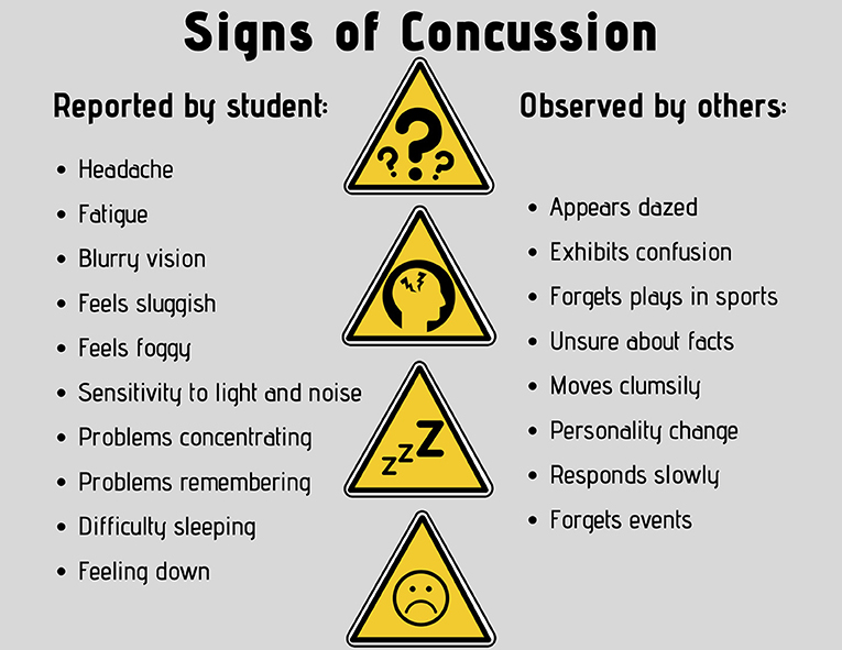 Figure 3 - Common signs of concussion.