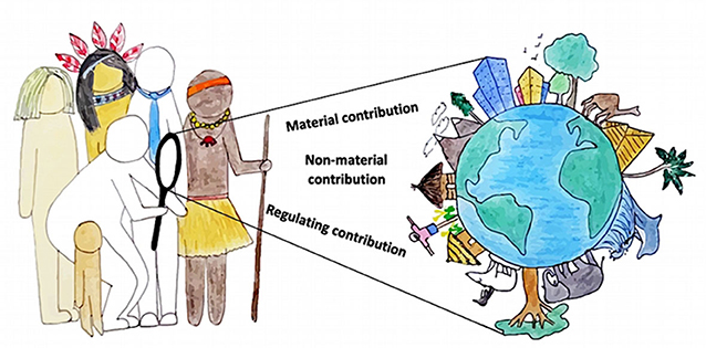 Figure 2 - Assessing nature's contributions to people.