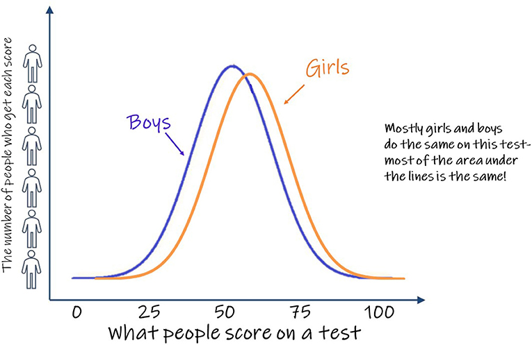 Figure 1 - This is an example graph showing how a group of girls and a group of boys did on a pretend test.