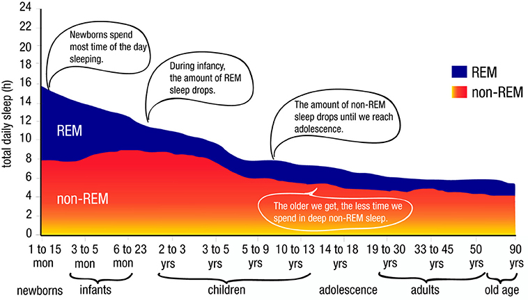 Figure 2 - How sleep changes across the lifespan.
