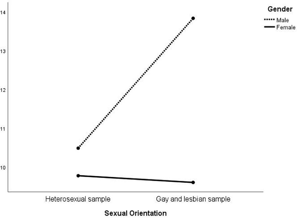 With scenarios test gay Seven Minutes
