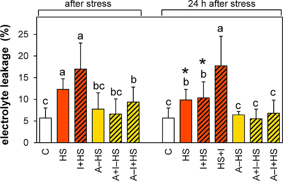 Frontiers | Heat Acclimation and Inhibition of Cytokinin ...