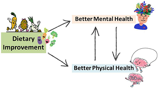 Figure 1 - Dietary improvement can lead to better mental health and better physical health.