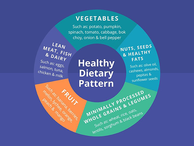 Figure 2 - A typical healthy dietary pattern includes vegetables, fruit, whole grains, lean meats, dairy, and healthy fats.