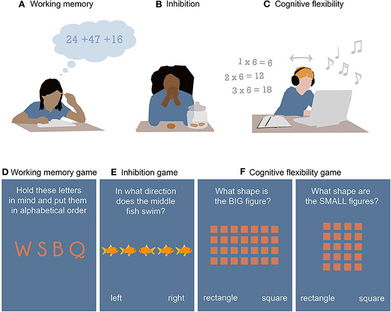 Figure 2 - Executive functions and associated brain-training games.