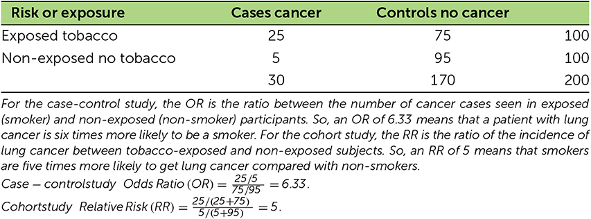 Table 1 - Table showing calculations from the results of case-control and cohort studies.
