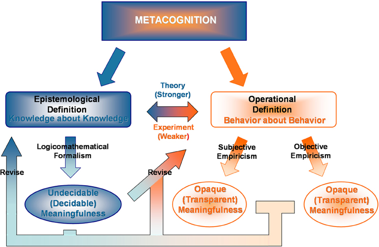 Frontiers Undecidability And Opacity Of Metacognition In