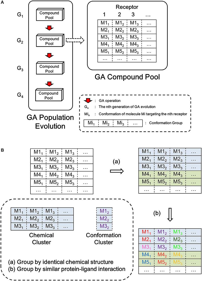 Frontiers Ligbuilder V3 A Multi Target De Novo Drug Design Approach Chemistry