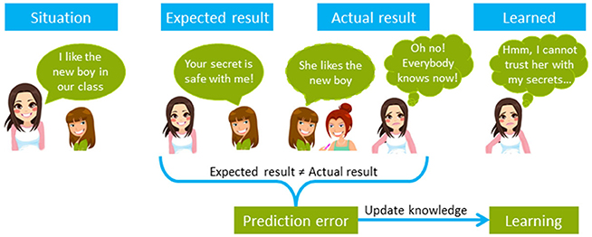 Figure 1 - Prediction errors result in learning.